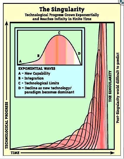 科兹威尔指出,人类技术水平上升一倍所需要的时间正在不断缩短。这是一条指数级的增长曲线,当抵达一定的临界点之后,技术水平的上升速度开始呈现井喷式的加速,而我们目前正处于这一临界点附近,即将迎来一轮急剧的技术进步加速阶段。
